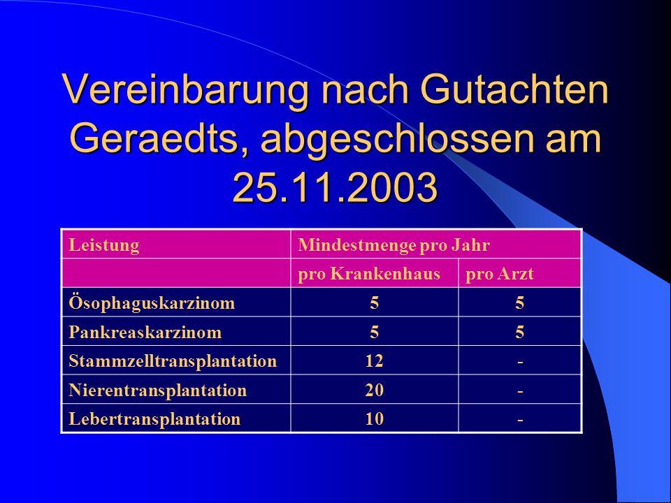 Vereinbarung nach Gutachten Geraedts, abgeschlossen am 25.11.2003 LeistungMindestmenge pro Jahr pro Krankenhauspro Arzt Ösophaguskarzinom55 Pankreaskarzinom55 Stammzelltransplantation12- Nierentransplantation20- Lebertransplantation10-