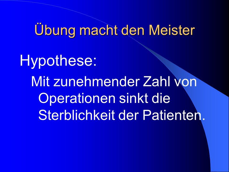 Übung macht den Meister Hypothese: Mit zunehmender Zahl von Operationen sinkt die Sterblichkeit der Patienten.