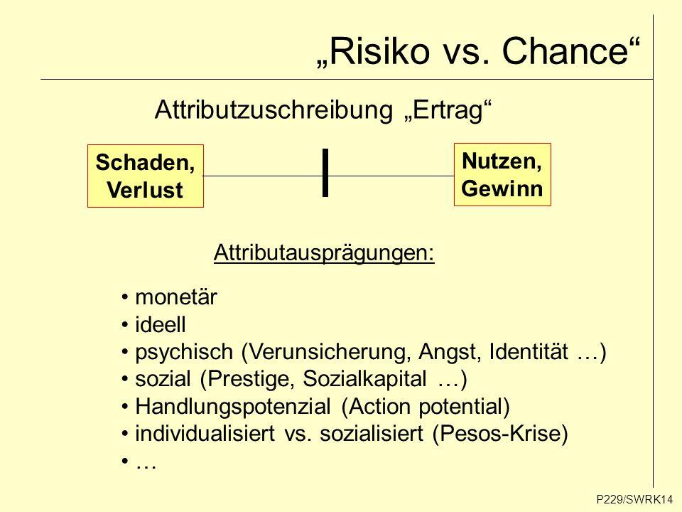 """P229/SWRK14 """"Risiko vs. Chance"""" Attributzuschreibung """"Ertrag"""" Schaden, Verlust Nutzen, Gewinn Attributausprägungen: monetär ideell psychisch (Verunsic"""