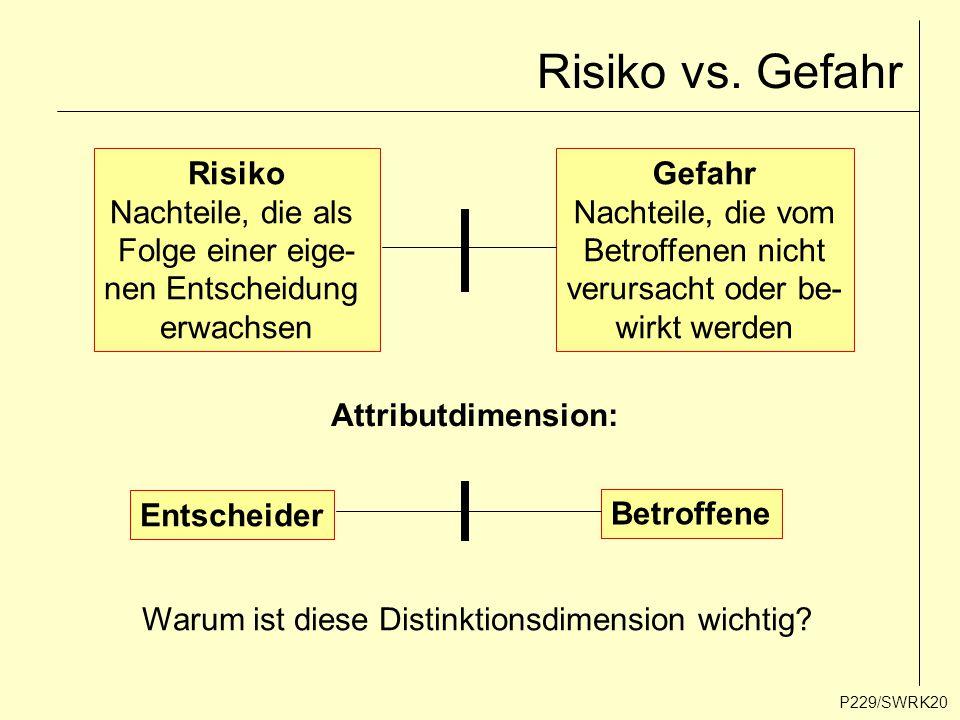 P229/SWRK20 Risiko vs. Gefahr Risiko Nachteile, die als Folge einer eige- nen Entscheidung erwachsen Gefahr Nachteile, die vom Betroffenen nicht verur