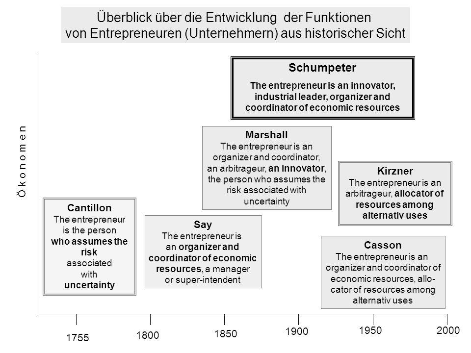 Überblick über die Entwicklung der Funktionen von Entrepreneuren (Unternehmern) aus historischer Sicht Ö k o n o m e n 1755 1800 1850 1900 19502000 Ca