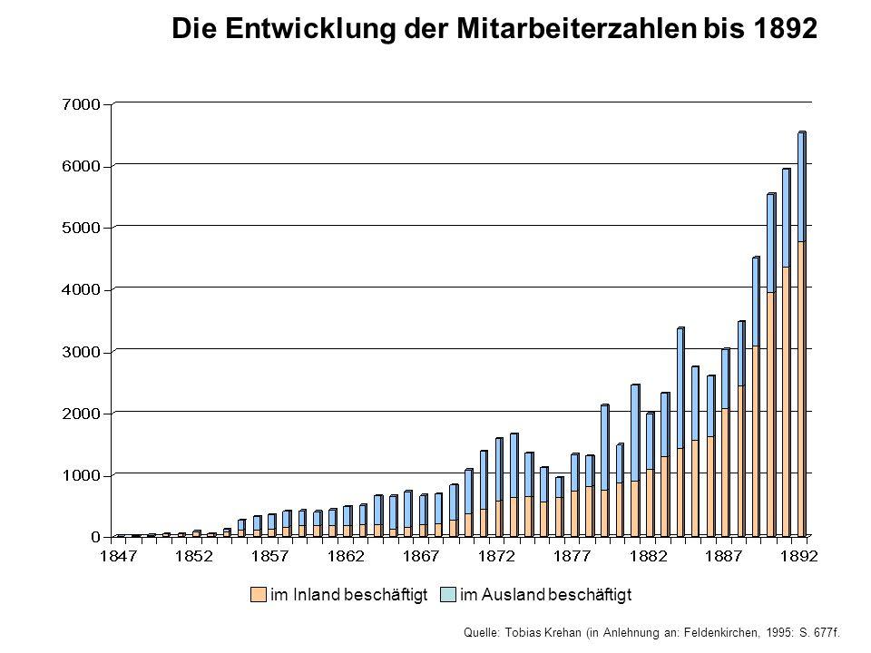 Quelle: Tobias Krehan (in Anlehnung an: Feldenkirchen, 1995: S. 677f. Die Entwicklung der Mitarbeiterzahlen bis 1892 im Ausland beschäftigtim Inland b