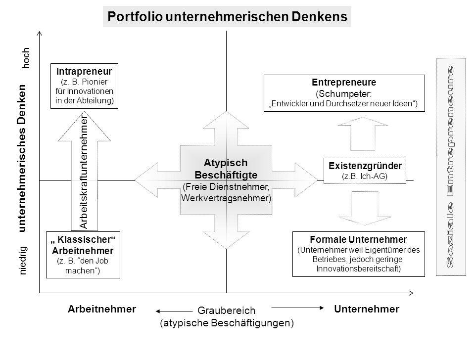 """unternehmerisches Denken ArbeitnehmerUnternehmer niedrig hoch """" Klassischer"""" Arbeitnehmer (z. B. """"den Job machen"""") Intrapreneur (z. B. Pionier für Inn"""