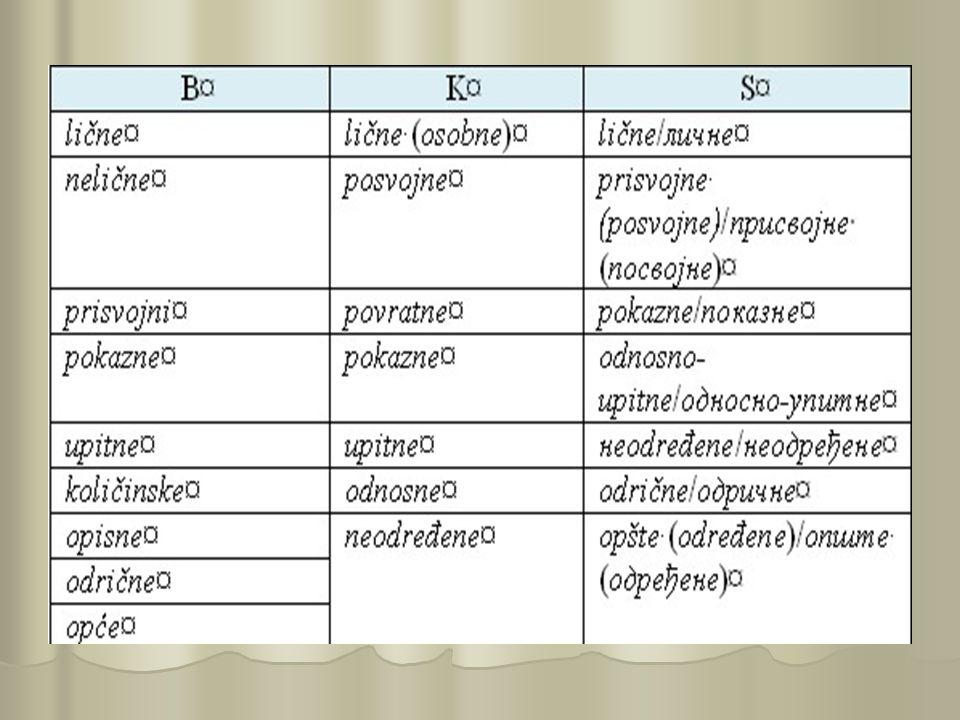B: Čedić 2004: Čedić, Ibrahim.Osnovni gramatike bosanskog jezika.
