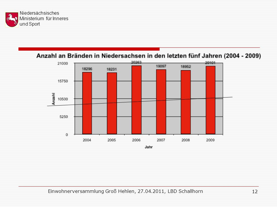Niedersächsisches Ministerium für Inneres und Sport Einwohnerversammlung Groß Hehlen, 27.04.2011, LBD Schallhorn 12