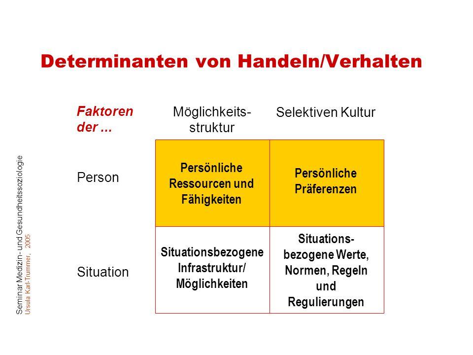 Seminar Medizin- und Gesundheitssoziologie Ursula Karl-Trummer, 2005 Determinanten von Handeln/Verhalten Möglichkeits- struktur Selektiven Kultur Pers