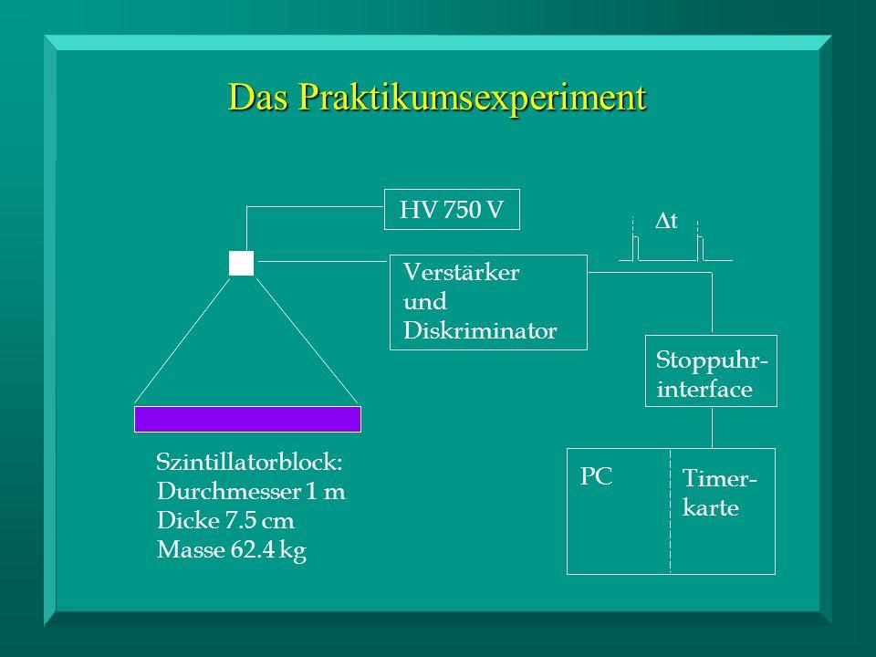 Das Praktikumsexperiment HV 750 V Verstärker und Diskriminator Stoppuhr- interface Timer- karte PC tt Szintillatorblock: Durchmesser 1 m Dicke 7.5 cm Masse 62.4 kg