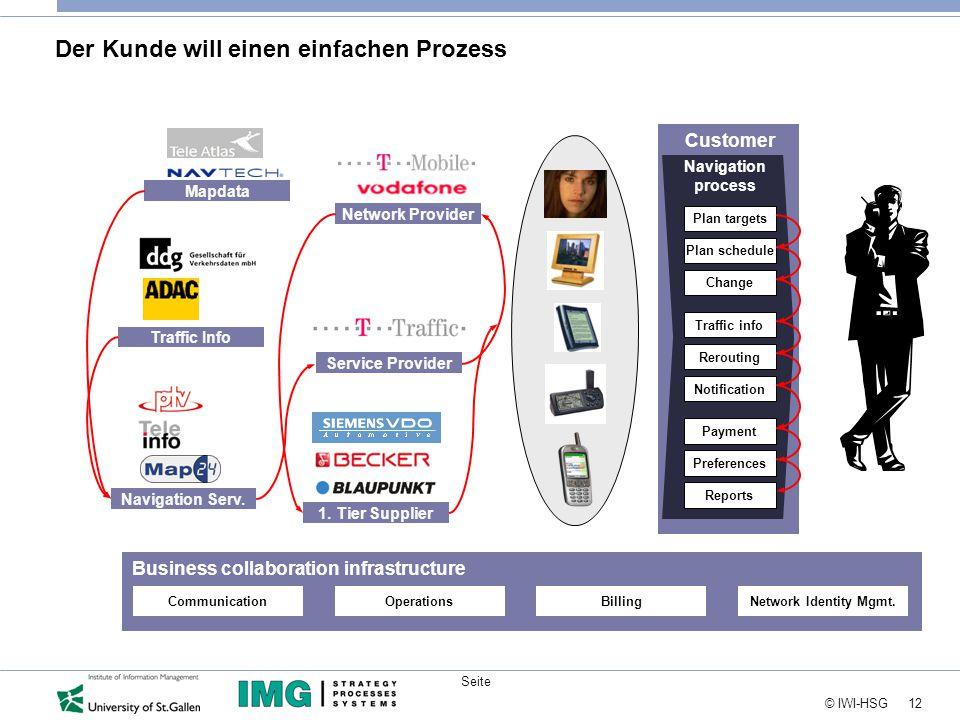 12 © IWI-HSG Seite Der Kunde will einen einfachen Prozess Mapdata Traffic Info 1.