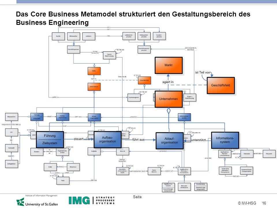 16 © IWI-HSG Seite Das Core Business Metamodel strukturiert den Gestaltungsbereich des Business Engineering