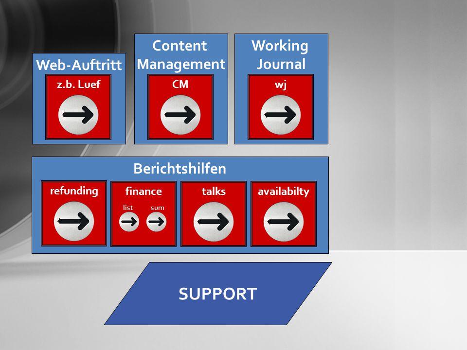 SUPPORT Berichtshilfen refunding finance list sum talksavailabilty Web-Auftritt z.b.