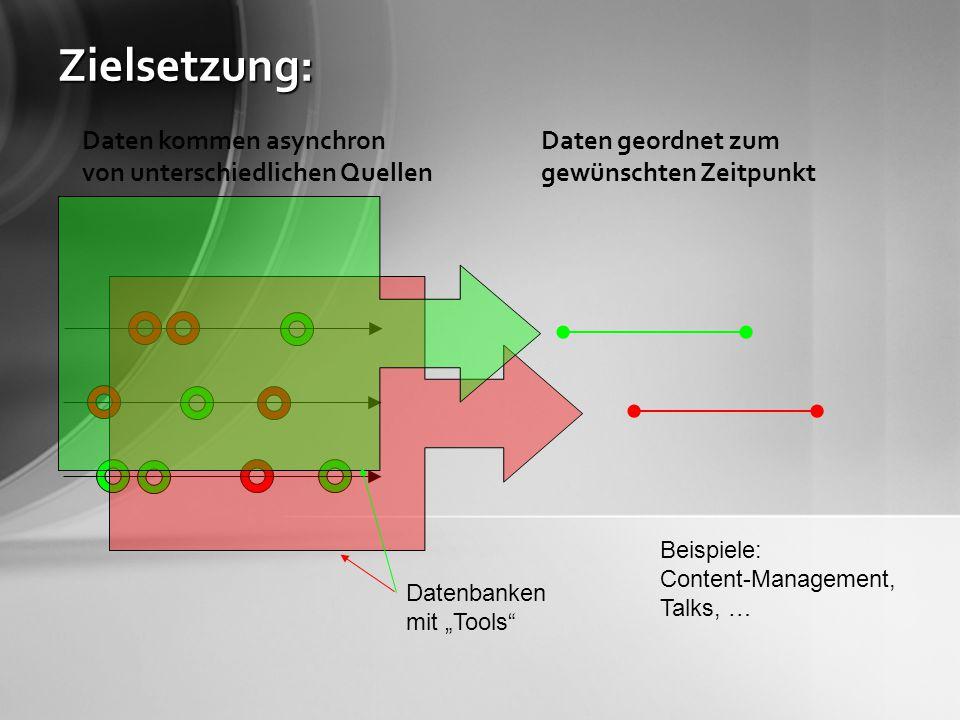 """Daten kommen asynchron von unterschiedlichen Quellen Daten geordnet zum gewünschten Zeitpunkt Datenbanken mit """"Tools Beispiele: Content-Management, Talks, … Zielsetzung:"""