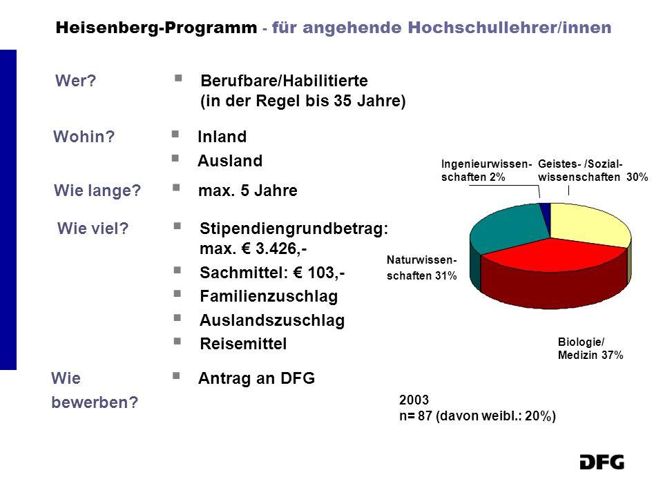 Heisenberg-Programm - für angehende Hochschullehrer/innen Wer?  Berufbare/Habilitierte (in der Regel bis 35 Jahre) Wohin?  Inland  Ausland Wie lang