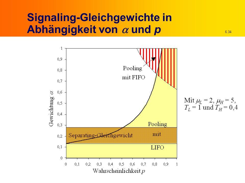 6.34 Signaling-Gleichgewichte in Abhängigkeit von  und p Mit  L = 2,  H = 5, T L = 1 und T H = 0,4