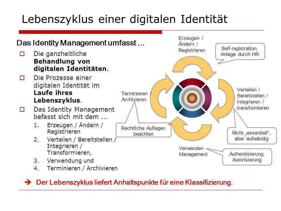 Lebenszyklus einer digitalen Identität Erzeugen / Ändern / Registrieren Verteilen / Bereitstellen / integrieren / transformieren Verwenden Management