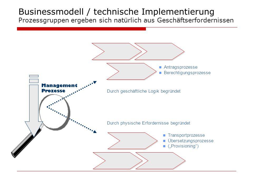 Businessmodell / technische Implementierung Prozessgruppen ergeben sich natürlich aus Geschäftserfordernissen Management Prozesse Durch geschäftliche
