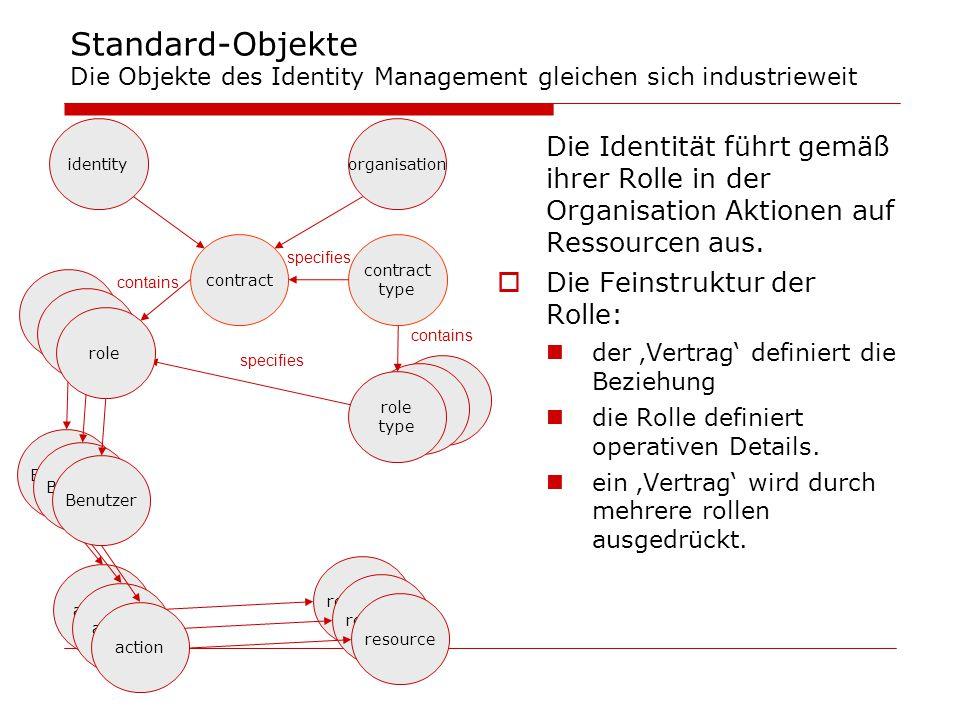 role Standard-Objekte Die Objekte des Identity Management gleichen sich industrieweit Die Identität führt gemäß ihrer Rolle in der Organisation Aktion