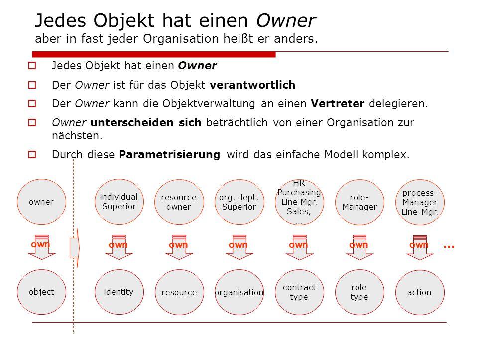 Jedes Objekt hat einen Owner aber in fast jeder Organisation heißt er anders.  Jedes Objekt hat einen Owner  Der Owner ist für das Objekt verantwort