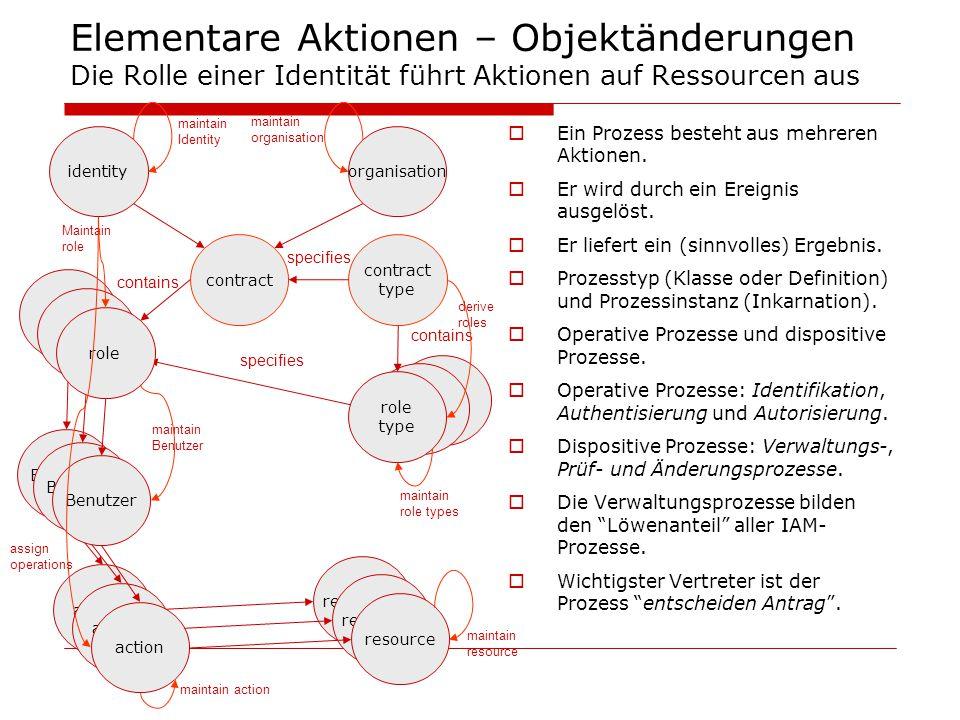 role Elementare Aktionen – Objektänderungen Die Rolle einer Identität führt Aktionen auf Ressourcen aus  Ein Prozess besteht aus mehreren Aktionen. 