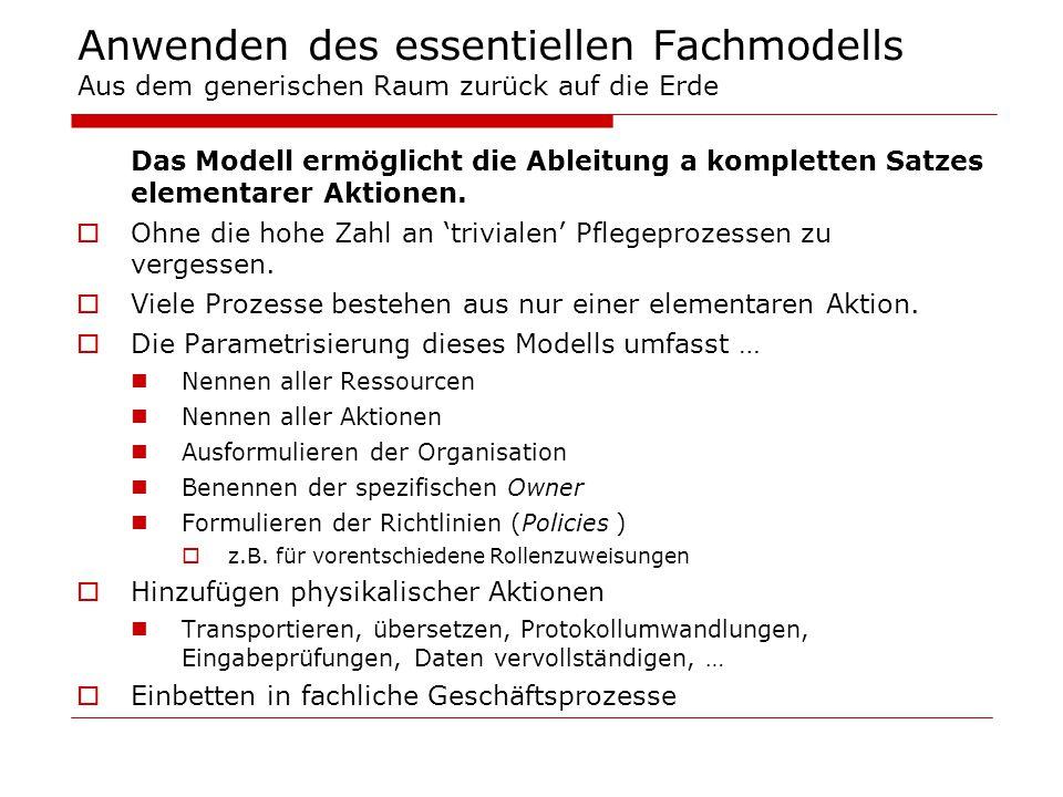 Anwenden des essentiellen Fachmodells Aus dem generischen Raum zurück auf die Erde Das Modell ermöglicht die Ableitung a kompletten Satzes elementarer