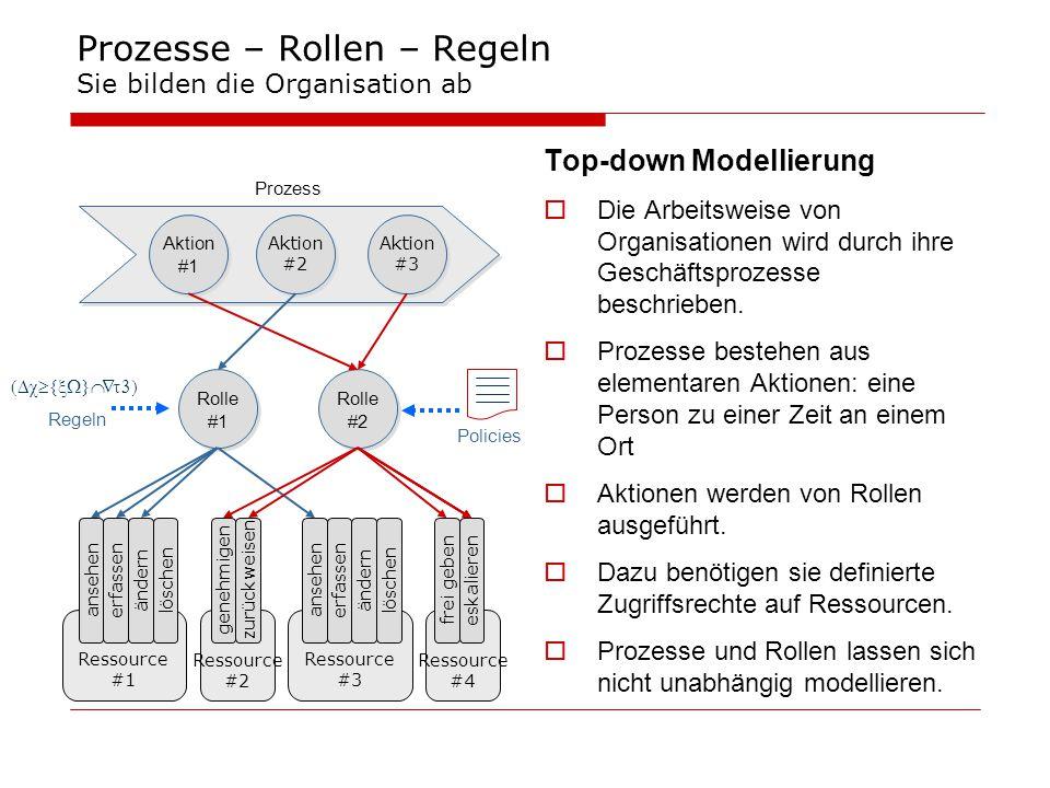 Prozesse – Rollen – Regeln Sie bilden die Organisation ab Top-down Modellierung  Die Arbeitsweise von Organisationen wird durch ihre Geschäftsprozess