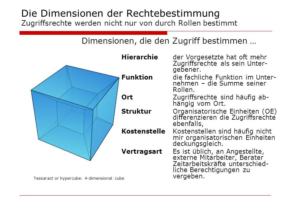 Die Dimensionen der Rechtebestimmung Zugriffsrechte werden nicht nur von durch Rollen bestimmt Dimensionen, die den Zugriff bestimmen … Hierarchieder