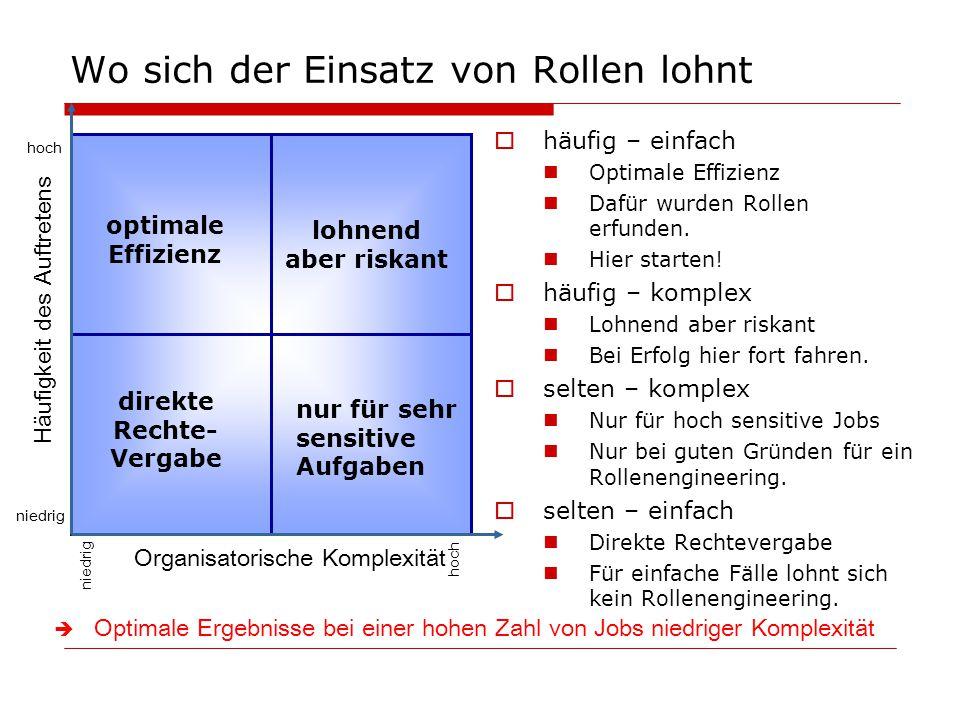 Wo sich der Einsatz von Rollen lohnt  häufig – einfach Optimale Effizienz Dafür wurden Rollen erfunden. Hier starten!  häufig – komplex Lohnend aber