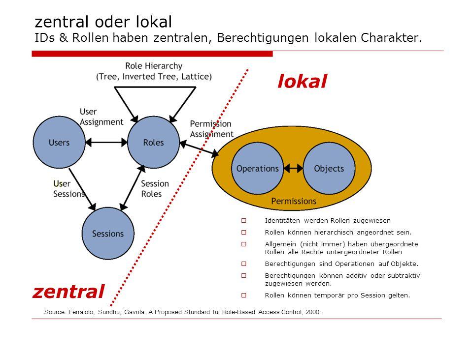 zentral oder lokal IDs & Rollen haben zentralen, Berechtigungen lokalen Charakter.  Identitäten werden Rollen zugewiesen  Rollen können hierarchisch