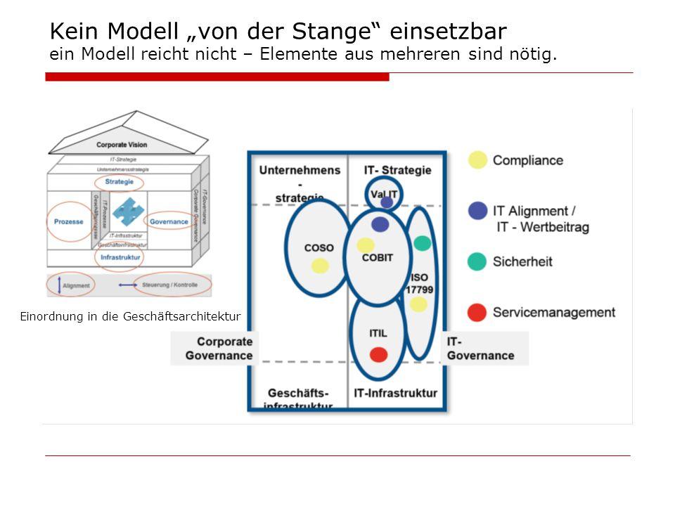 """Kein Modell """"von der Stange"""" einsetzbar ein Modell reicht nicht – Elemente aus mehreren sind nötig. Einordnung in die Geschäftsarchitektur"""