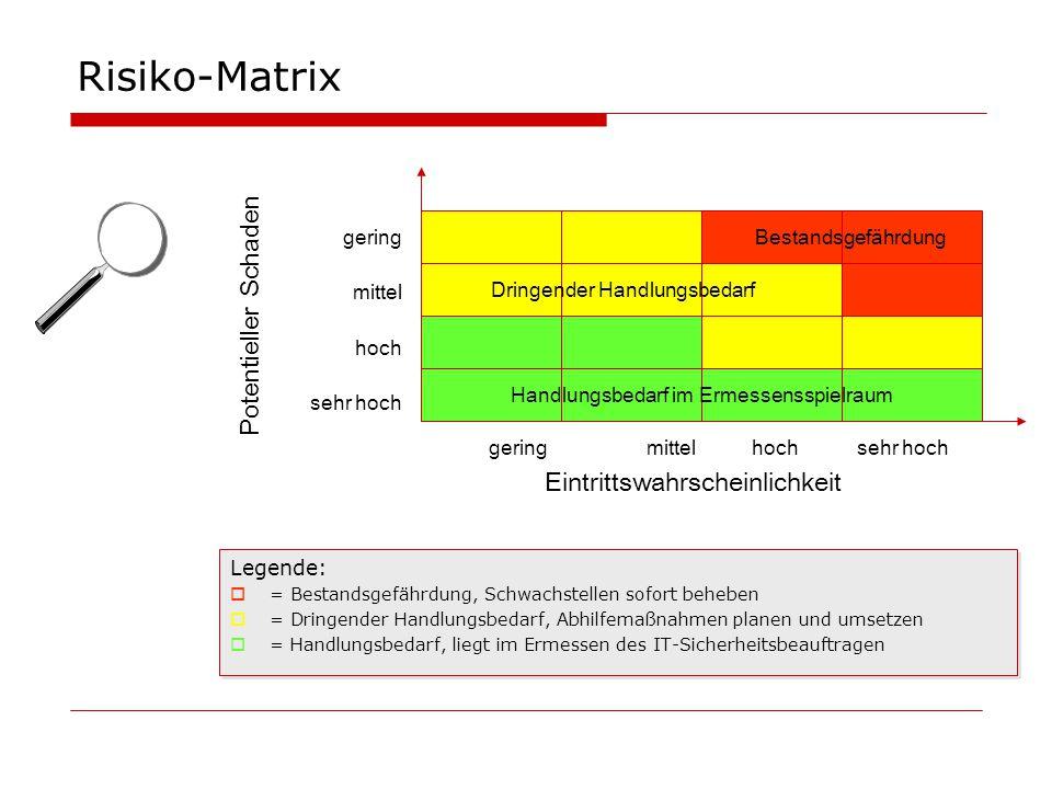 Risiko-Matrix Legende:  = Bestandsgefährdung, Schwachstellen sofort beheben  = Dringender Handlungsbedarf, Abhilfemaßnahmen planen und umsetzen  =