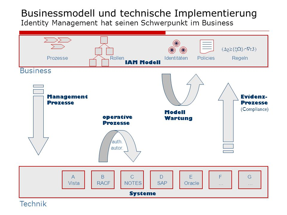 Businessmodell und technische Implementierung Identity Management hat seinen Schwerpunkt im Business A Vista B RACF C NOTES D SAP E Oracle F …F … G …G