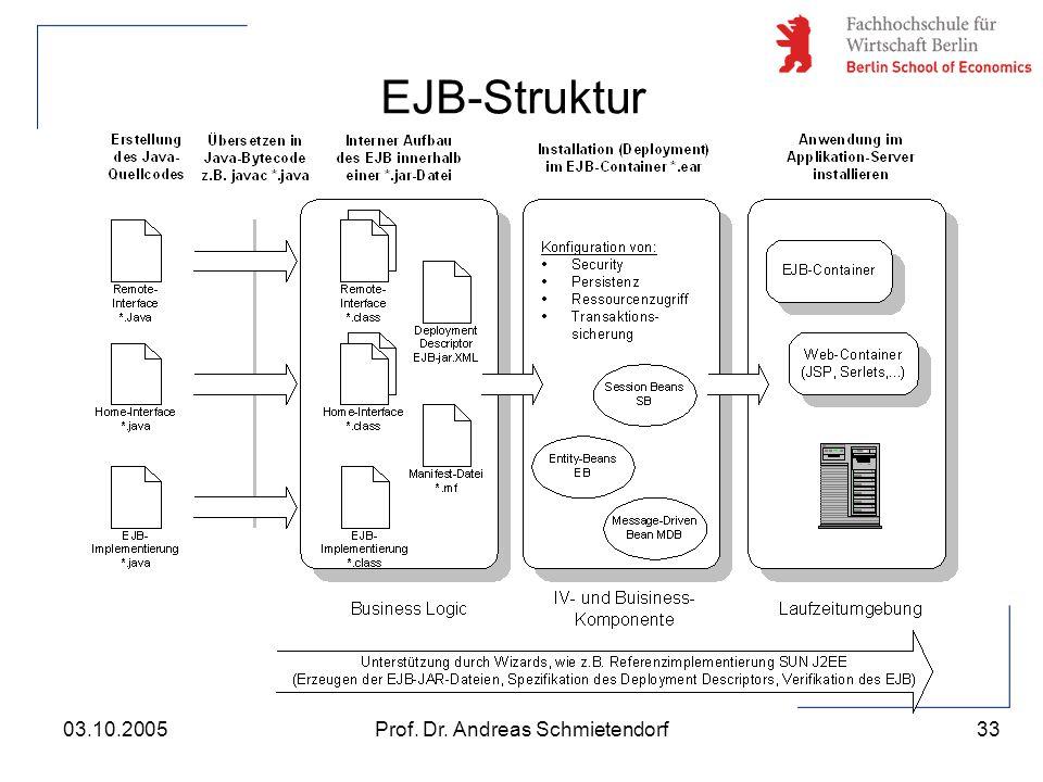 33 Prof. Dr. Andreas Schmietendorf03.10.2005 EJB-Struktur