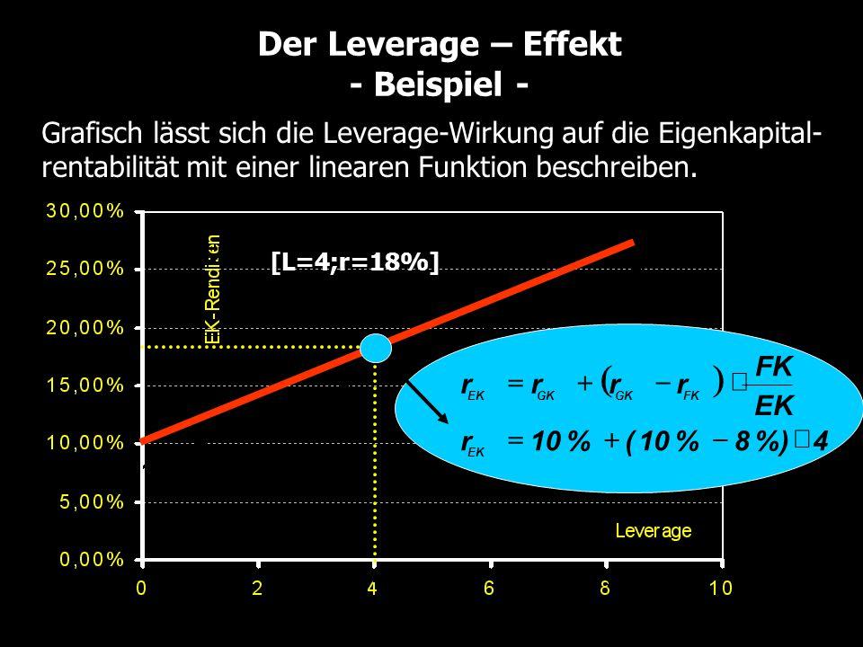 Der Leverage – Effekt - Beispiel - Grafisch lässt sich die Leverage-Wirkung auf die Eigenkapital- rentabilität mit einer linearen Funktion beschreiben.