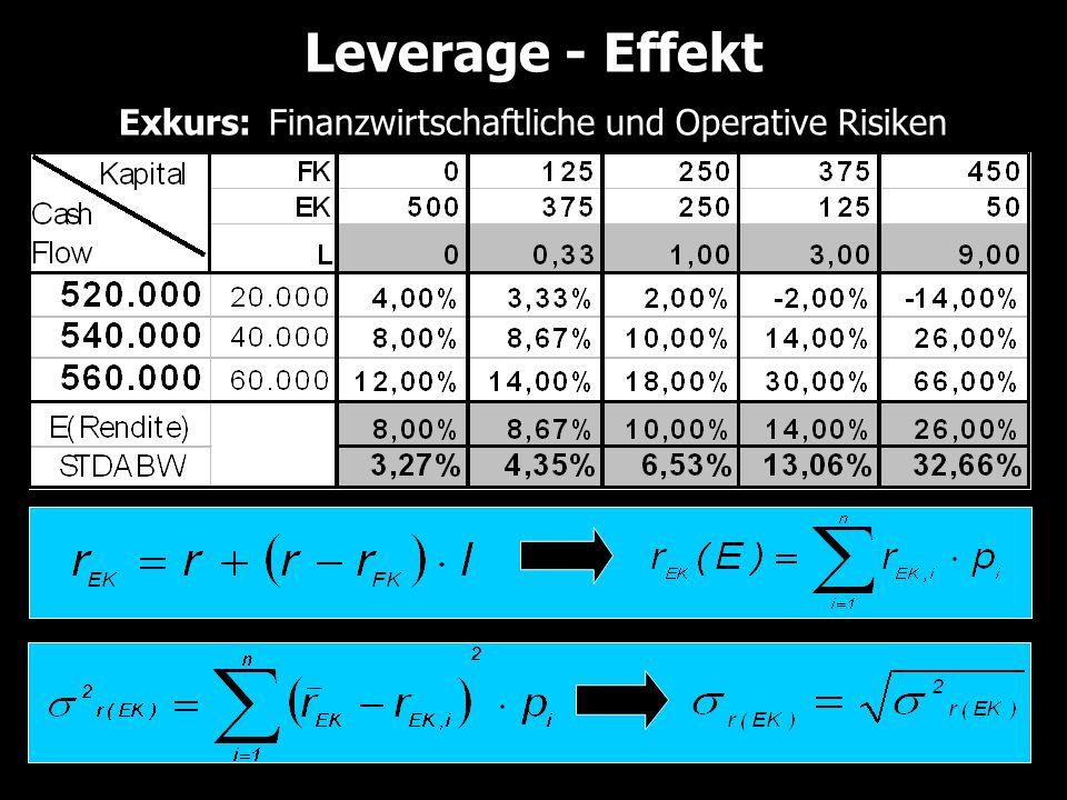 Leverage - Effekt Exkurs: Finanzwirtschaftliche und Operative Risiken