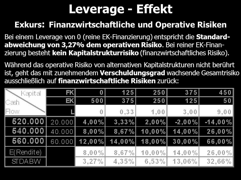 Bei einem Leverage von 0 (reine EK-Finanzierung) entspricht die Standard- abweichung von 3,27% dem operativen Risiko. Bei reiner EK-Finan- zierung bes