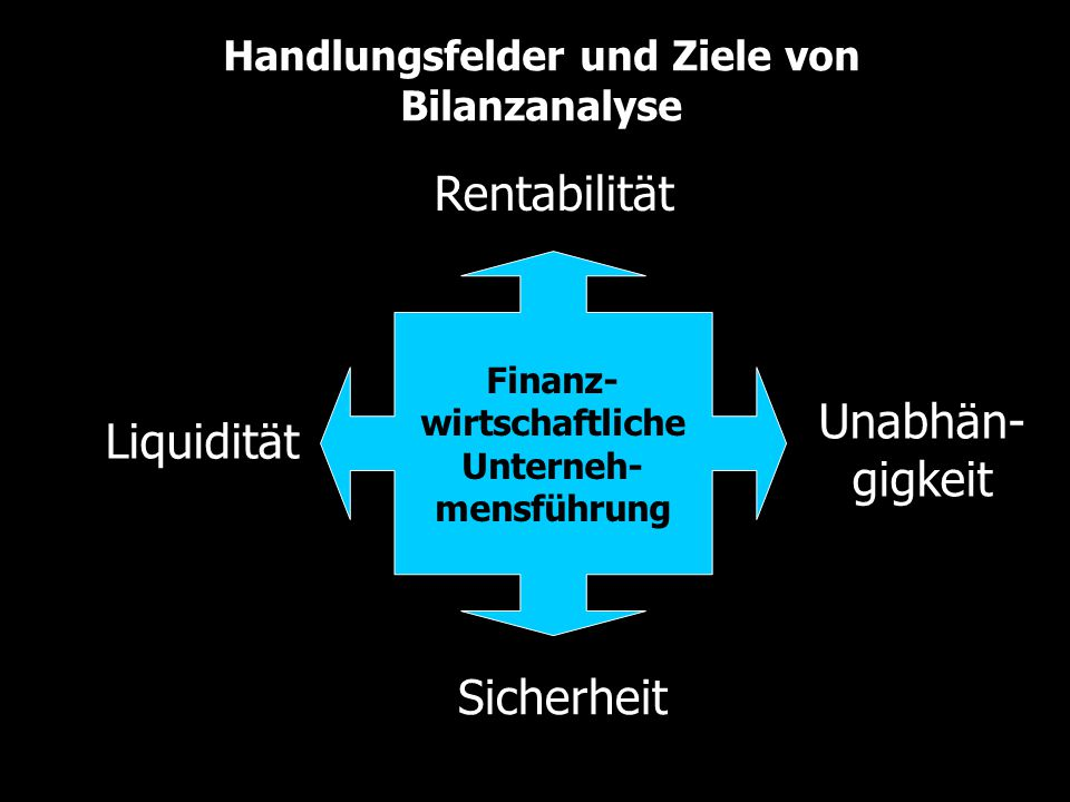 Handlungsfelder und Finanzkennzahlen Liquiditäts- kennzahlen: Struktur- kennzahlen: Verschuldungs- kennzahlen: Cash Ratio: Quick Ratio: Current Ratio: EK-Quote: FK-Quote: Anlagendeckung: Schuldentilgungs- fähigkeit: Verschuld.grad: Verschuldungs- potenzial: