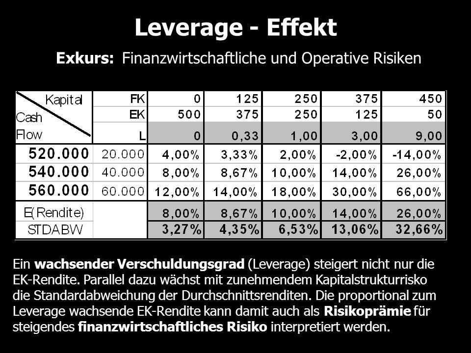 Ein wachsender Verschuldungsgrad (Leverage) steigert nicht nur die EK-Rendite. Parallel dazu wächst mit zunehmendem Kapitalstrukturrisko die Standarda
