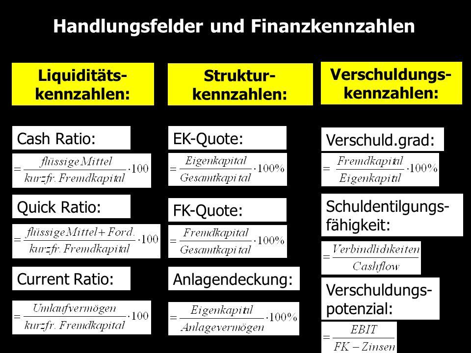 Handlungsfelder und Finanzkennzahlen Liquiditäts- kennzahlen: Struktur- kennzahlen: Verschuldungs- kennzahlen: Cash Ratio: Quick Ratio: Current Ratio: