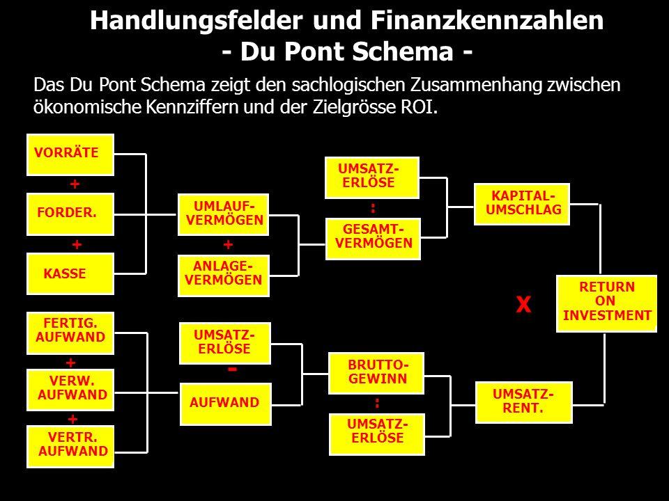 Der Leverage – Effekt MM-Theoreme und der Nutzen von Kapitalstrukturpolitik Verschuldungsgrad (Leverage) V(U) W.A.C.C., W.A.C.C.