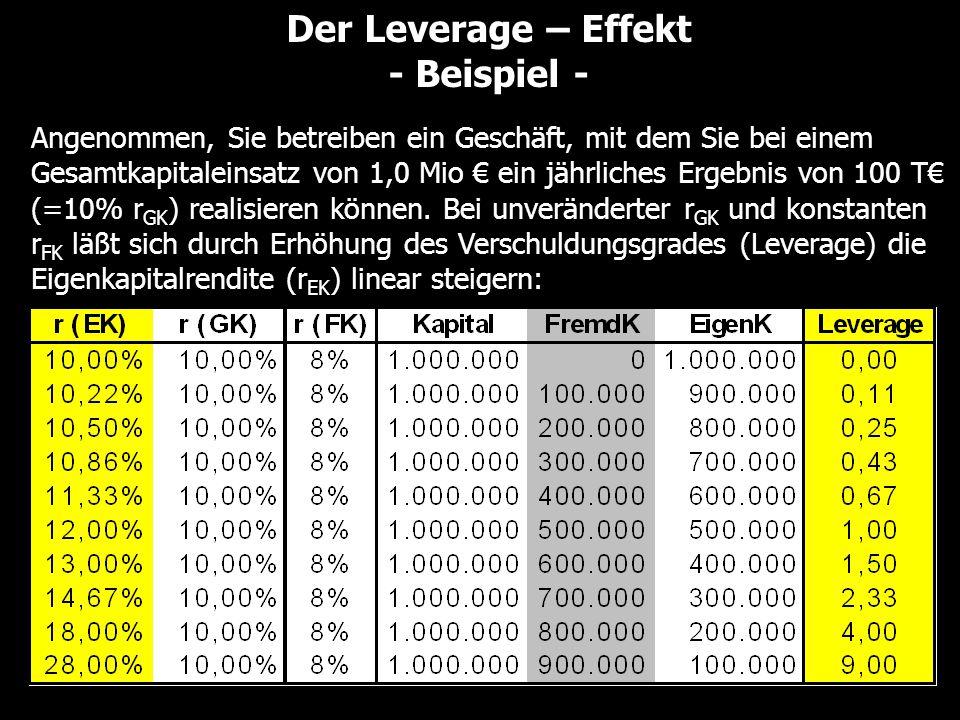 Der Leverage – Effekt - Beispiel - Angenommen, Sie betreiben ein Geschäft, mit dem Sie bei einem Gesamtkapitaleinsatz von 1,0 Mio € ein jährliches Erg
