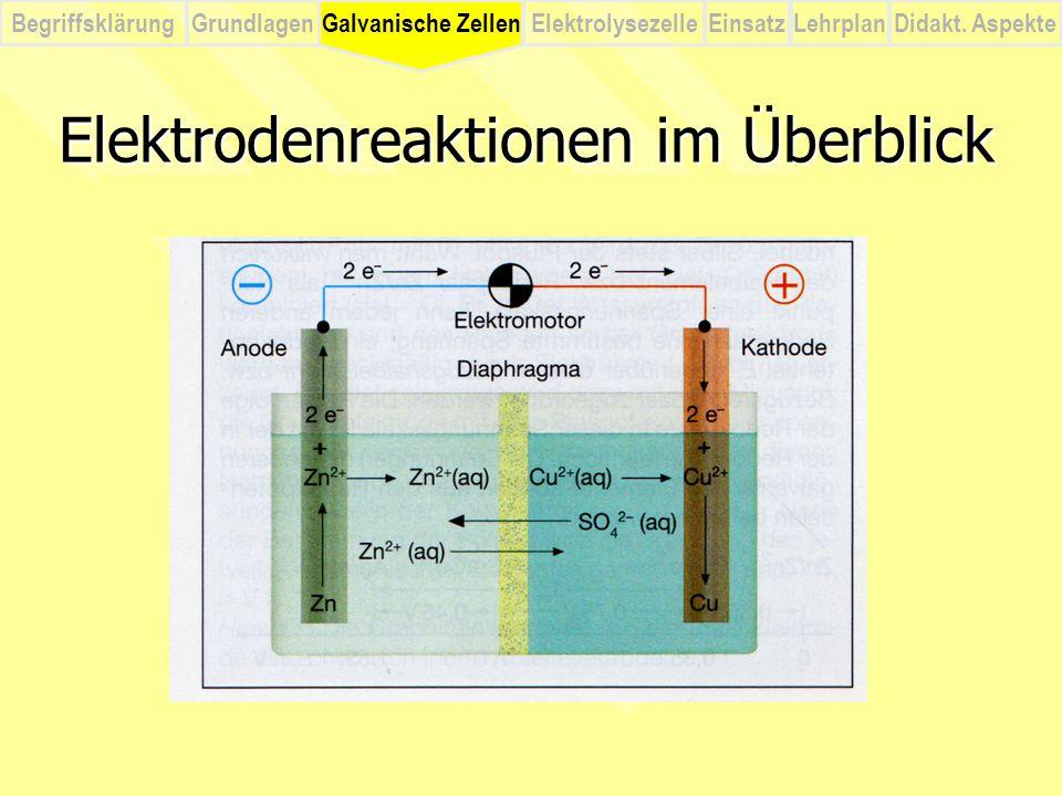 BegriffsklärungElektrolysezelleGalvanische ZellenEinsatzLehrplanDidakt. Aspekte Grundlagen Elektrodenreaktionen im Überblick Galvanische Zellen