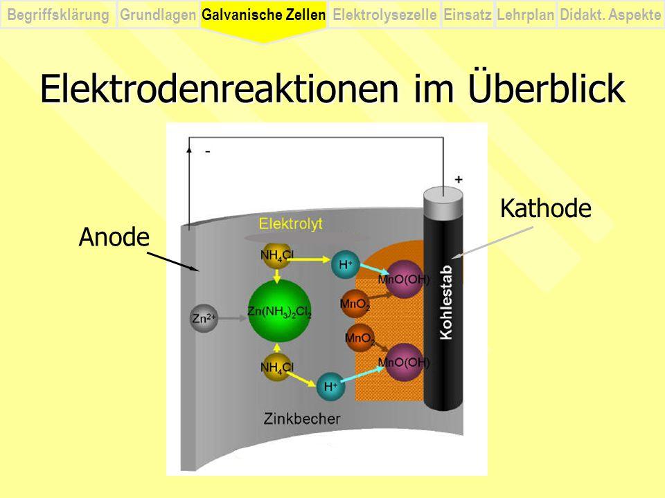 BegriffsklärungElektrolysezelleGalvanische ZellenEinsatzLehrplanDidakt. Aspekte Grundlagen Elektrodenreaktionen im Überblick Anode Kathode Galvanische
