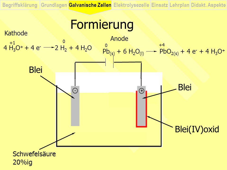 BegriffsklärungElektrolysezelleGalvanische ZellenEinsatzLehrplanDidakt. Aspekte Grundlagen Schwefelsäure 20%ig 4 H 3 O + + 4 e - 2 H 2 + 4 H 2 O Formi