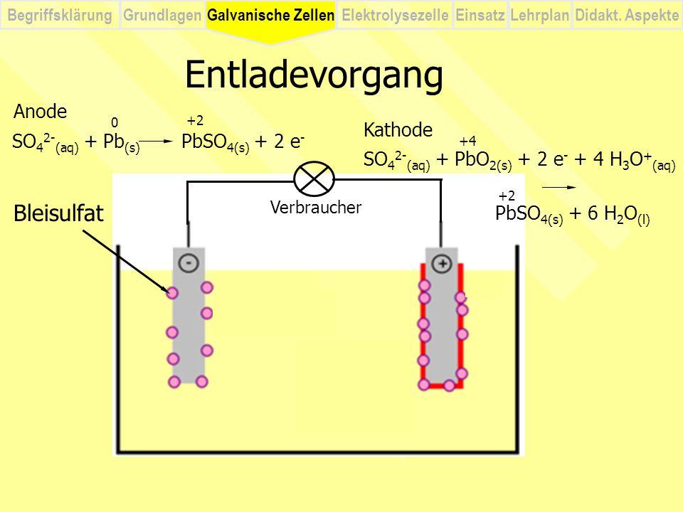 BegriffsklärungElektrolysezelleGalvanische ZellenEinsatzLehrplanDidakt. Aspekte Grundlagen Entladevorgang Verbraucher Galvanische Zellen Anode SO 4 2-