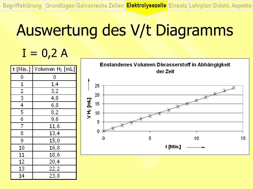 BegriffsklärungElektrolysezelleGalvanische ZellenEinsatzLehrplanDidakt. Aspekte Grundlagen Auswertung des V/t Diagramms I = 0,2 A Elektrolysezelle