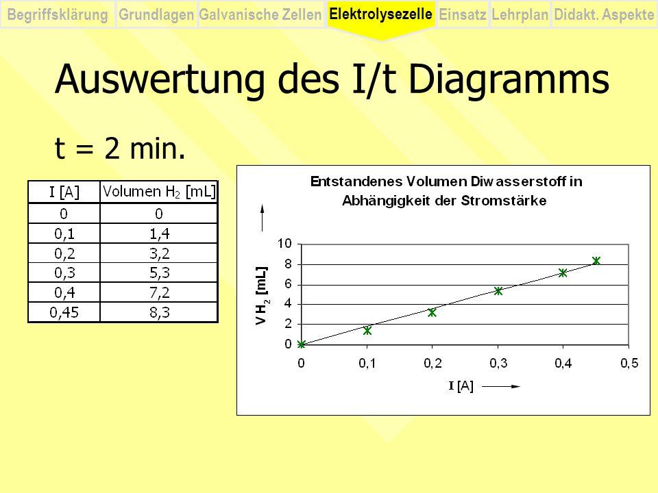 BegriffsklärungElektrolysezelleGalvanische ZellenEinsatzLehrplanDidakt. Aspekte Grundlagen Auswertung des I/t Diagramms t = 2 min. Elektrolysezelle