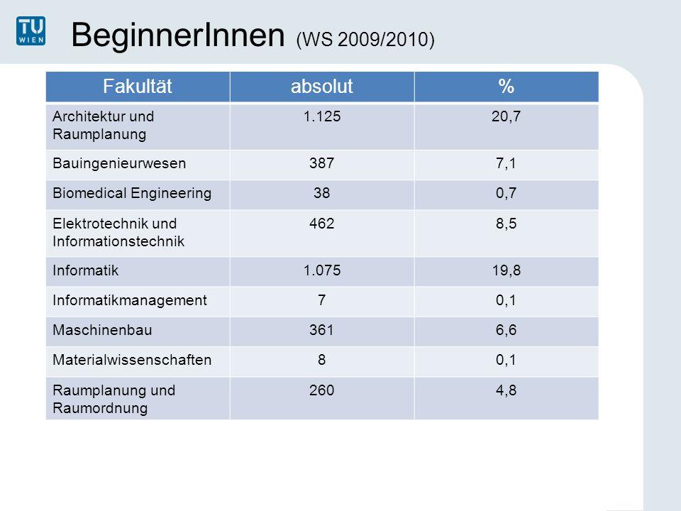 BeginnerInnen (WS 2009/2010) Fakultätabsolut% Architektur und Raumplanung 1.12520,7 Bauingenieurwesen3877,1 Biomedical Engineering380,7 Elektrotechnik