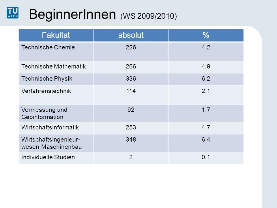 BeginnerInnen (WS 2009/2010) Fakultätabsolut% Technische Chemie2264,2 Technische Mathematik2664,9 Technische Physik3366,2 Verfahrenstechnik1142,1 Verm