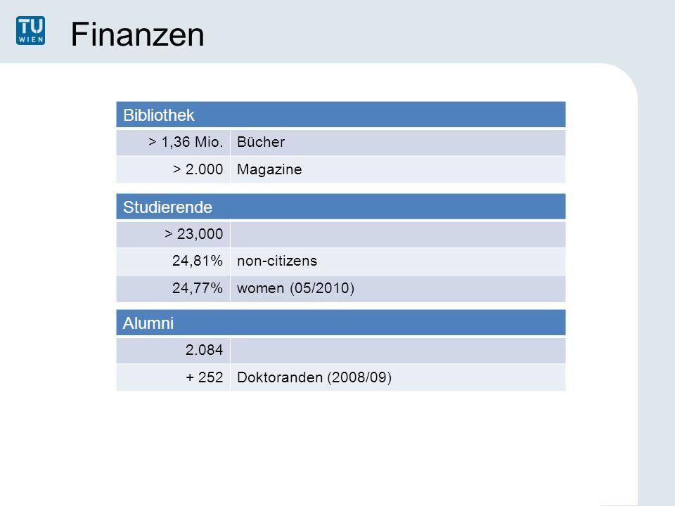 Finanzen Bibliothek > 1,36 Mio.Bücher > 2.000Magazine Studierende > 23,000 24,81%non-citizens 24,77%women (05/2010) Alumni 2.084 + 252Doktoranden (2008/09)