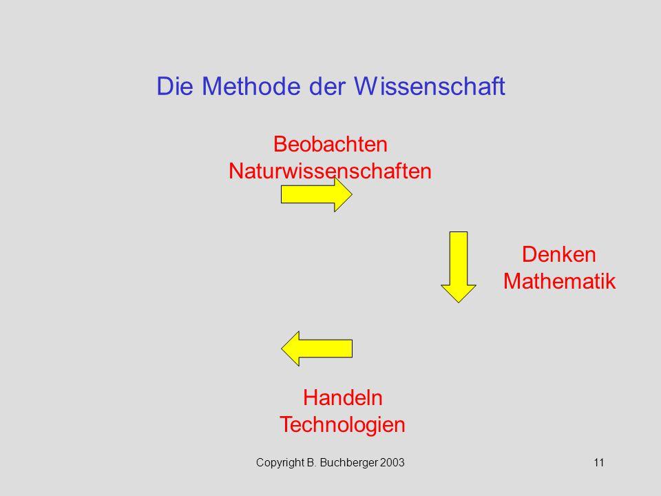 Copyright B. Buchberger 200311 Die Methode der Wissenschaft Beobachten Naturwissenschaften Denken Mathematik Handeln Technologien