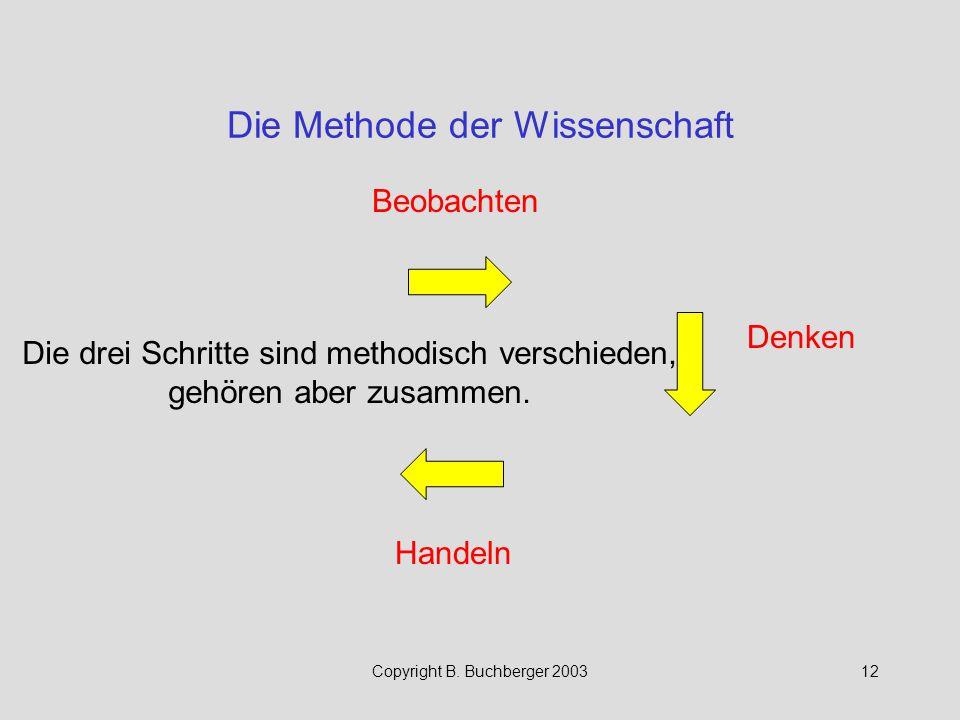 Copyright B. Buchberger 200312 Die Methode der Wissenschaft Beobachten Denken Handeln Die drei Schritte sind methodisch verschieden, gehören aber zusa